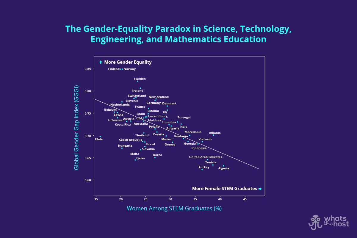 The Gender Equality Paradox in STEM