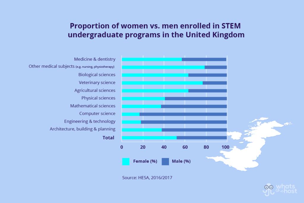 Representation of Women in STEM by Subject in UK